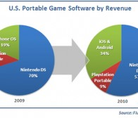 Flurry调查:手机游戏营收占全美便携式游戏市场的1/3