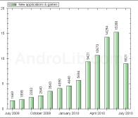 AndroLib数据显示本月Android应用数量即将突破10万
