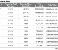 调查称App Store应用发行商平均每年收益仅8500美元