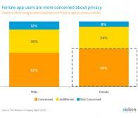 尼尔森调查:多数智能手机用户重视个人隐私问题