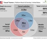 Newzoo调查:各平台休闲游戏玩家占全美网民的66%