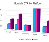 inneractive调查:诺基亚手机CTR超3%  打败其他竞争对手