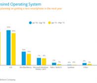 尼尔森调查:Android美国用户支持率首超iPhone