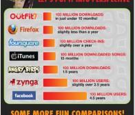 手机应用《Talking Friends》10个月创造1亿次下载量