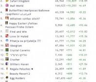 4月5日数据,Facebook当日获得用户数最多的游戏应用排行榜