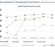 调查称开发者对苹果iOS支持率仍领先于谷歌Android