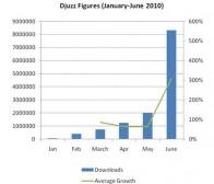 手机游戏平台推荐:Djuzz,6月份独立访客达到1480万