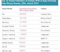 Xyologic调查:免费产品占App Store游戏下载量的40%