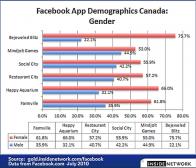 加拿大facebook社交游戏玩家的性别比例和年龄层分布