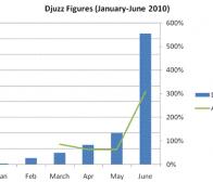 BuzzCity研究:重大体育赛事可以推动运动类手机游戏下载