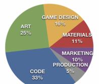 独立开发者分享可下载游戏开发预算的制定方案