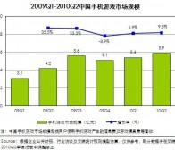 艾瑞数据:2010年第二季中国手机游戏市场规模为5.9亿