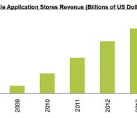 iSuppli预测:2011年App Store收益将占76%市场份额