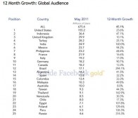 Inside Facebook God公布5月份Facebook用户数据