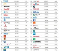 调查称苹果品牌价值居全球之首 共达1533亿美元