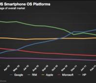调查称第一季度苹果在美智能手机市场份额达25.5%
