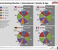 Newzoo分析:社交游戏是社交网站的主菜还是配菜?
