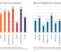 研究表明人们的日常生活逐渐依赖手机应用