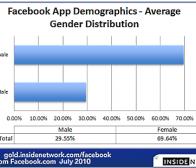 研究称新的facebook社交游戏更吸引年长女性用户的关注