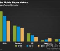 每日观察:关注Gartner智能手机市场报告等消息(5.21)