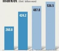 韩国通过相关法案  年内将开放手机游戏市场