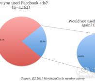 Facebook广告在本土小型企业中尚有发展空间