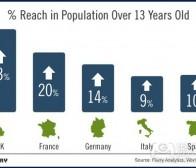 Flurry调查:智能手机应用已成欧洲第八大传播渠道