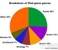 iPad益智类游戏占主导  独立开发商最醒目