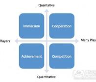 解析游戏玩家动机的四种类型