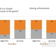 以社交行为分析竞争型与协作型社交游戏特点