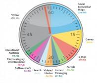 来自尼尔森的研究:社交网络游戏正在吃掉用户的大量时间