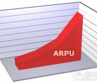 社交游戏关注ARPU胜过设计效果