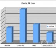 每日观察:关注Android应用开发人才需求增长(7.11)