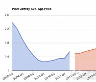 每日观察:关注App Store付费应用平均售价增长14%(7.12)