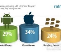 每日观察:关注智能手机及平板电脑用户支持率(7.13)