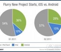 每日观察:关注iOS和Android应用开发者支持率调查(7.15)