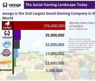 每日观察:关注Wooga进军手机游戏市场(7.21)