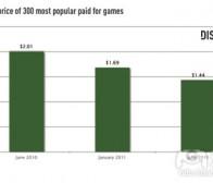 Distimo:App Store付费游戏平均售价下降28%