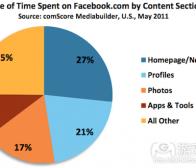 用户在Facebook投入时间有27%集中于动态消息
