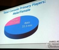 发行商应重视女性玩家并改变过时营销策略