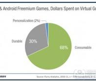 每日观察:关注Android和iOS游戏IAP交易情况(8.17)