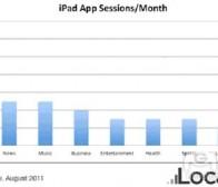 每日观察:关注iPad用户及移动广告男女用户调查(8.23)