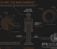 每日观察:关注Latitude当代游戏玩家特征调查(8.24)