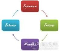 浅析用户体验定义及其游戏开发应用