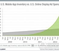 每日观察:关注Flurry预测手机应用广告行情(9.1)