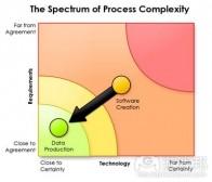 分析受数据驱动开发方法的机遇与风险