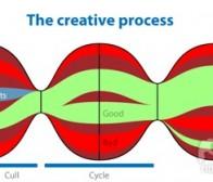 以图例解析游戏创意的成型过程