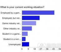 游戏开发者走上独立之路的动机调查