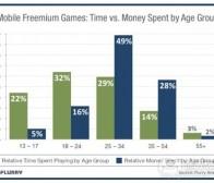 每日观察:关注不同年龄用户对手机游戏投入情况(9.9)