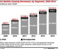 eMarketer:2010年手机游戏市场将达到8亿5000万美元